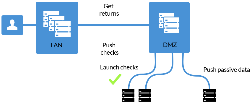 DMZ monitoring Plan